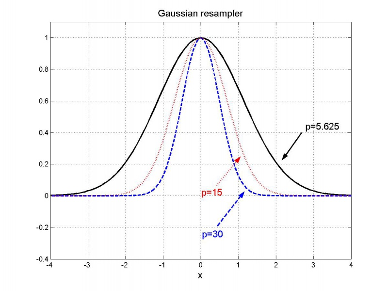 The (unnormalized) gaussian resampler